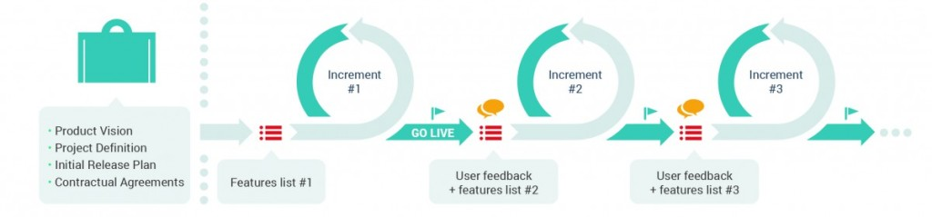 E conveniente procedere per consegne iterative incrementali. Schema da enhancedscrumguide.com.
