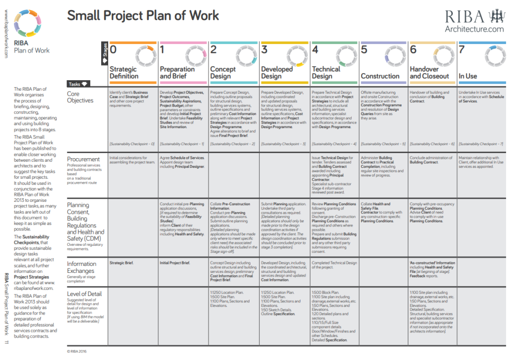 RIBA_smallprojectplanofwork