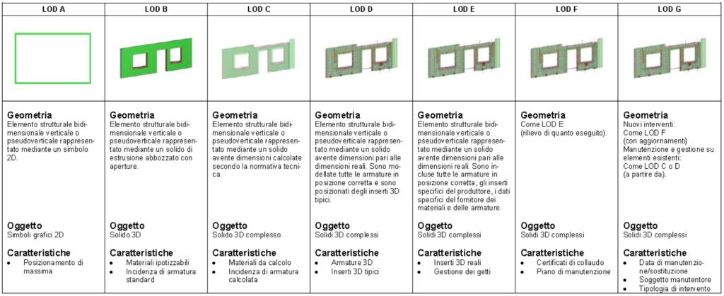 UNI 1137-4: prospetto C.22, esempio di LOD di pareti prefabbricate