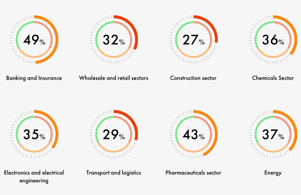 Volendo prendere anche un solo esempio a noi vicino, nel monitoraggio sulla crescita digitale dei settori in Svizzera questo è il risultato: l'edilizia si trova all'ultimo posto con il 27% di raggiungimento dell'obiettivo.