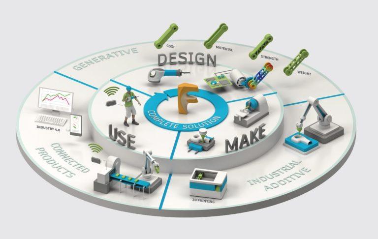 """Questa è la """"ruota"""" che Autodesk propone per il funzionamento di Fusion. Non so se ha un aspetto familiare."""